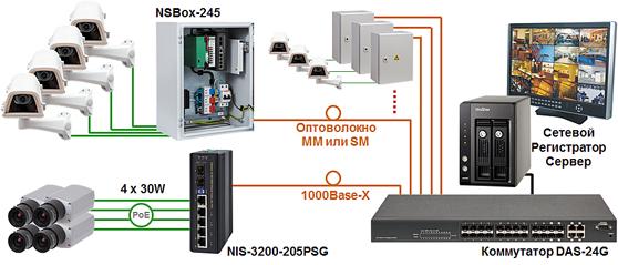 Промышленный коммутатор Industrial Switch NIS-3200-205PSG