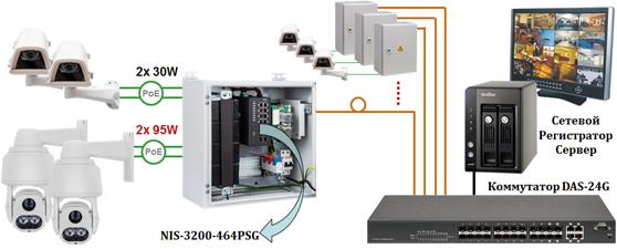 Промышленный коммутатор Industrial Switch NIS-3200-464PSG