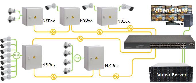Уличные узлы доступа  NSBox